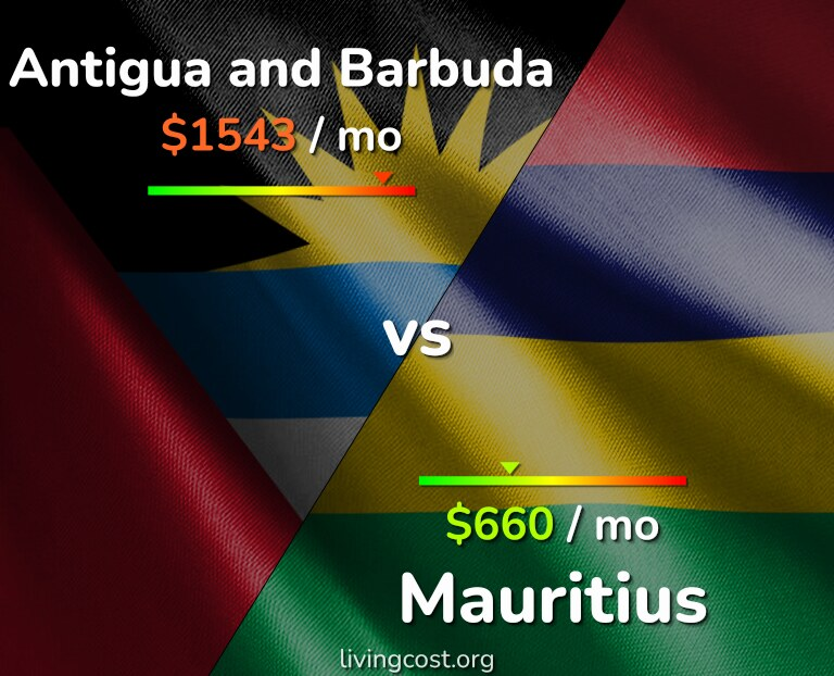 Cost of living in Antigua and Barbuda vs Mauritius infographic