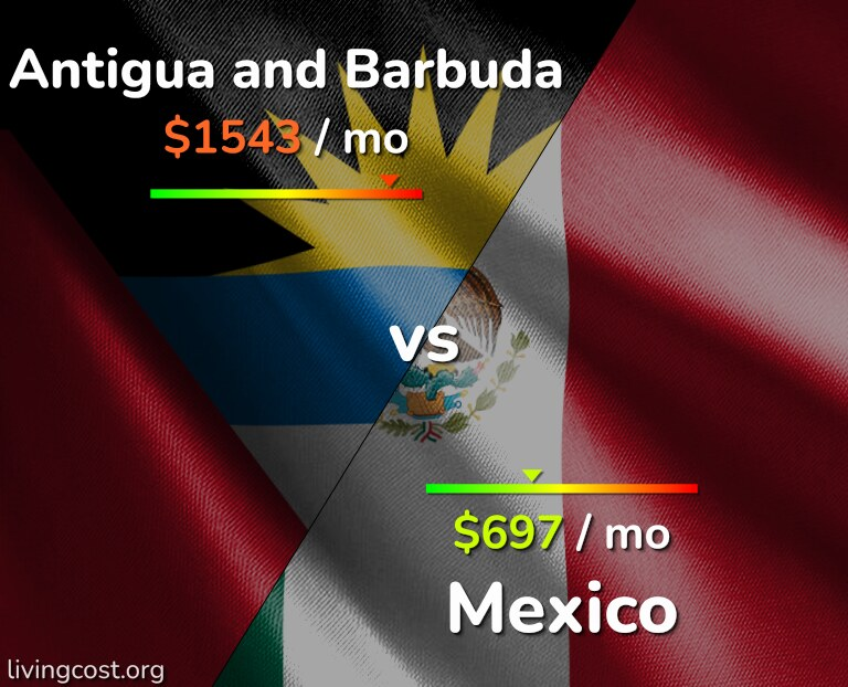Cost of living in Antigua and Barbuda vs Mexico infographic