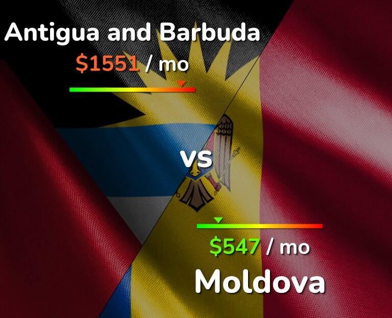 Cost of living in Antigua and Barbuda vs Moldova infographic