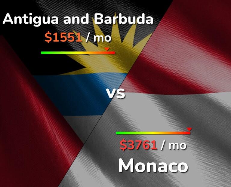Cost of living in Antigua and Barbuda vs Monaco infographic