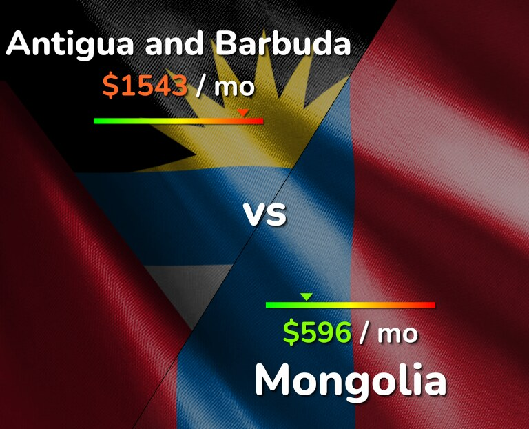 Cost of living in Antigua and Barbuda vs Mongolia infographic