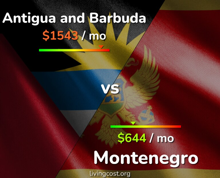 Cost of living in Antigua and Barbuda vs Montenegro infographic