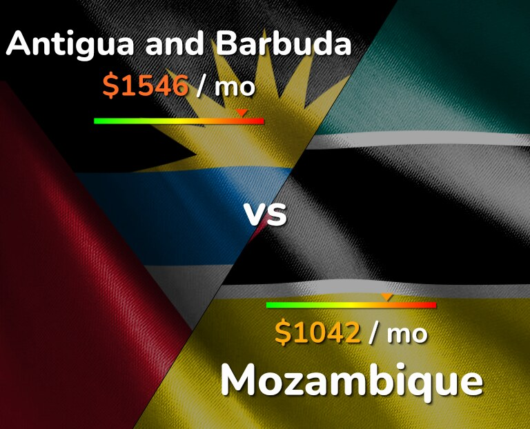 Cost of living in Antigua and Barbuda vs Mozambique infographic