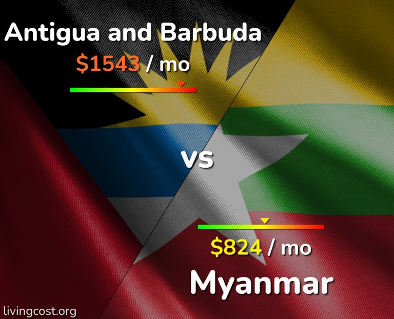 Cost of living in Antigua and Barbuda vs Myanmar infographic