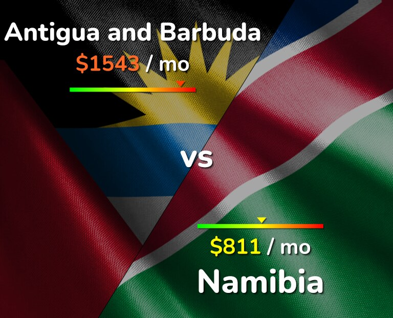 Cost of living in Antigua and Barbuda vs Namibia infographic