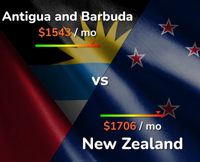 Cost of living in Antigua and Barbuda vs New Zealand infographic