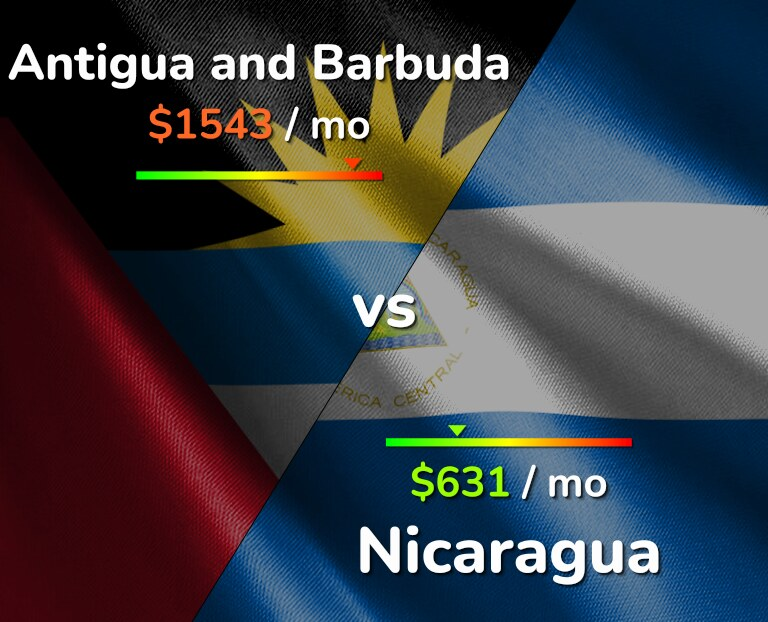 Cost of living in Antigua and Barbuda vs Nicaragua infographic