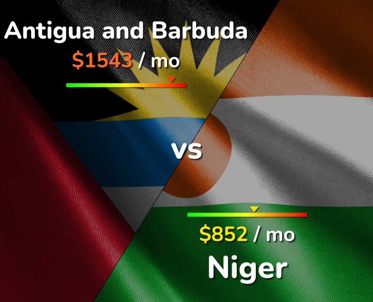 Cost of living in Antigua and Barbuda vs Niger infographic
