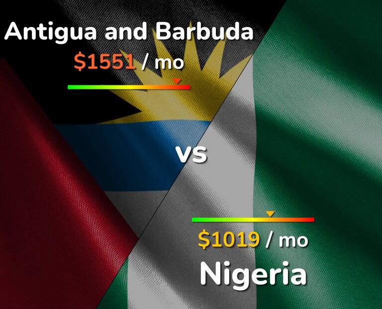 Cost of living in Antigua and Barbuda vs Nigeria infographic