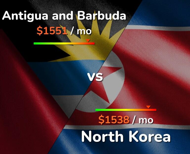 Cost of living in Antigua and Barbuda vs North Korea infographic