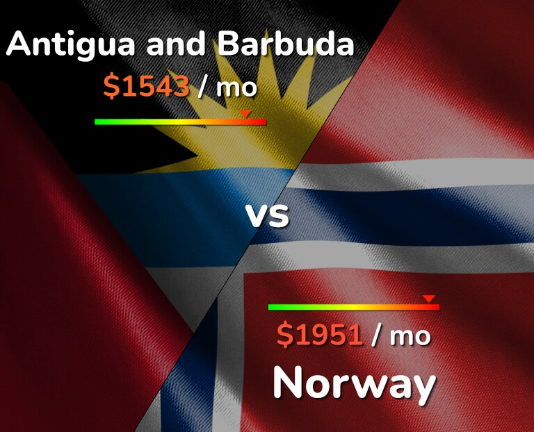 Cost of living in Antigua and Barbuda vs Norway infographic