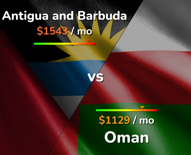 Cost of living in Antigua and Barbuda vs Oman infographic