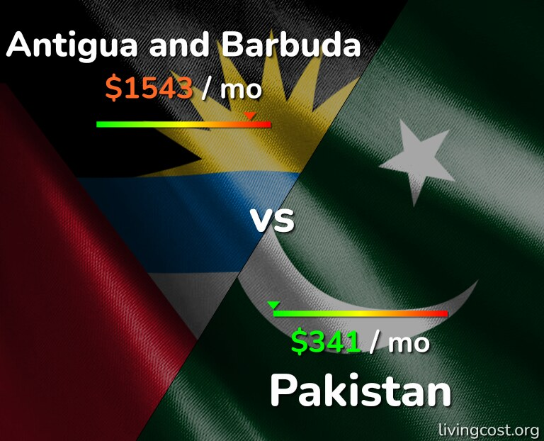 Cost of living in Antigua and Barbuda vs Pakistan infographic