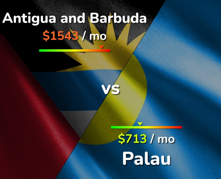 Cost of living in Antigua and Barbuda vs Palau infographic