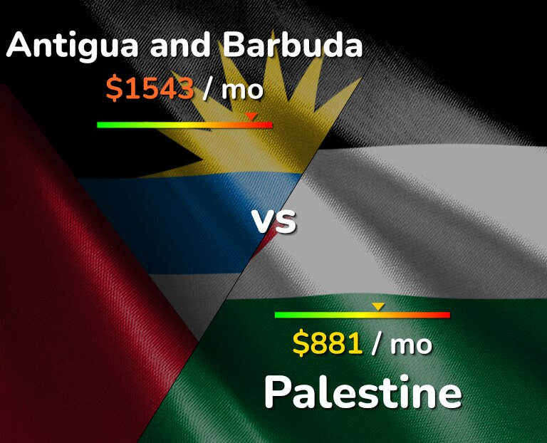 Cost of living in Antigua and Barbuda vs Palestine infographic