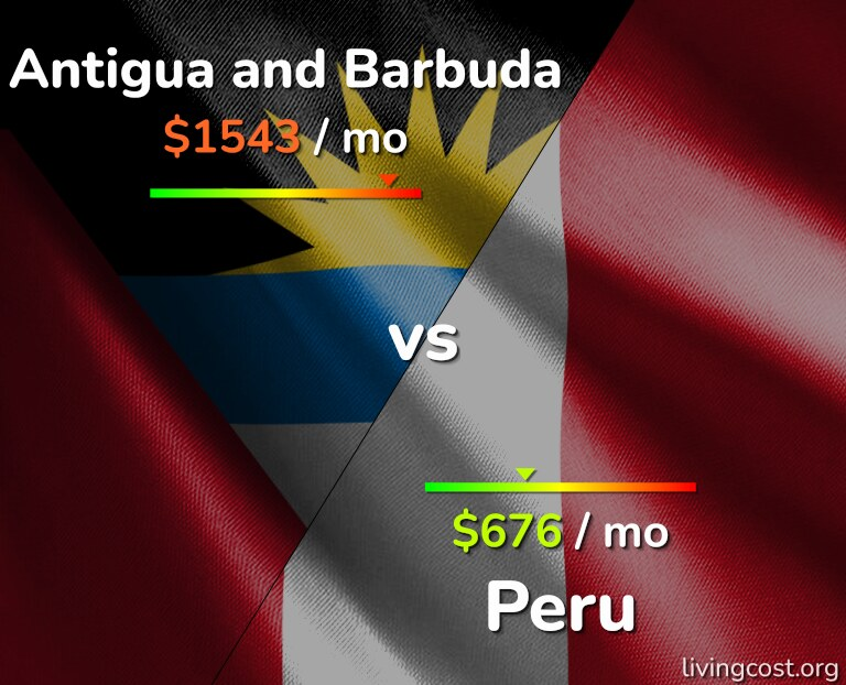 Cost of living in Antigua and Barbuda vs Peru infographic