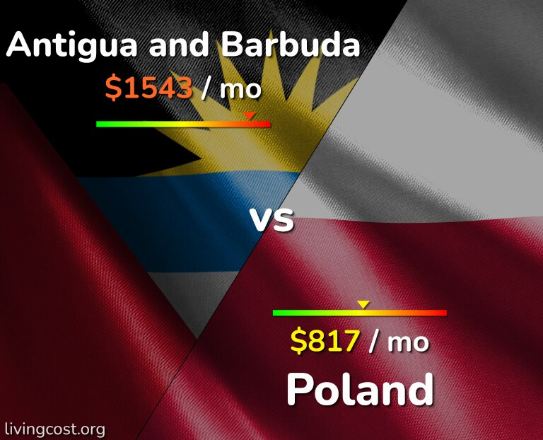 Cost of living in Antigua and Barbuda vs Poland infographic