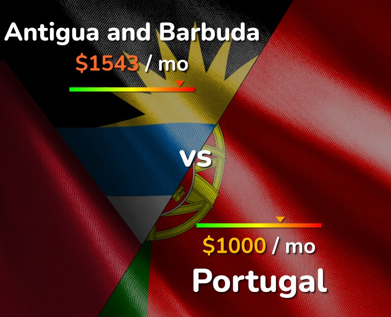 Cost of living in Antigua and Barbuda vs Portugal infographic
