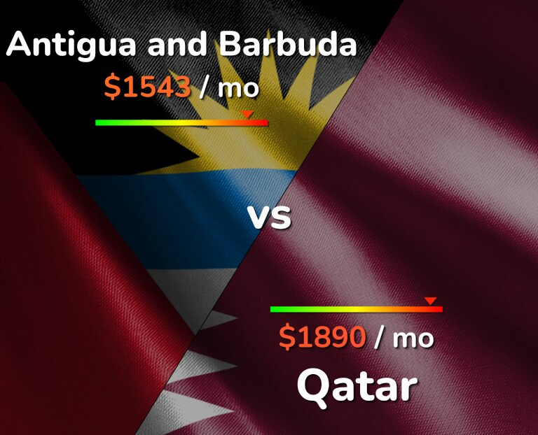 Cost of living in Antigua and Barbuda vs Qatar infographic