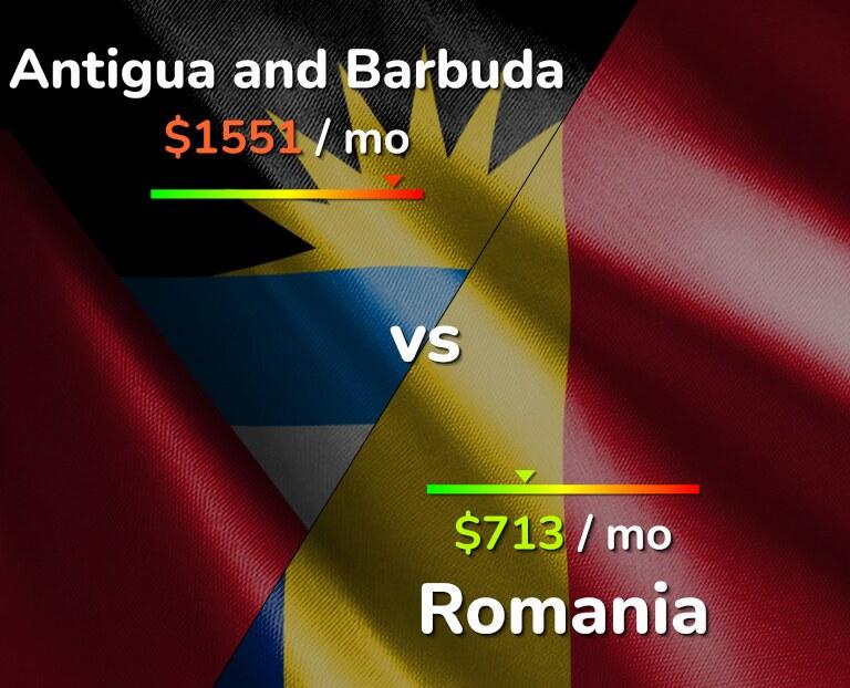 Cost of living in Antigua and Barbuda vs Romania infographic