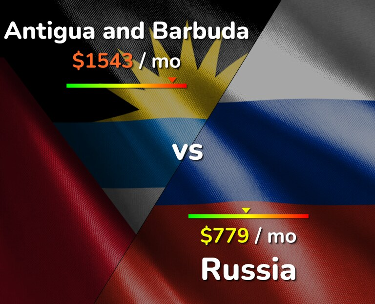 Cost of living in Antigua and Barbuda vs Russia infographic