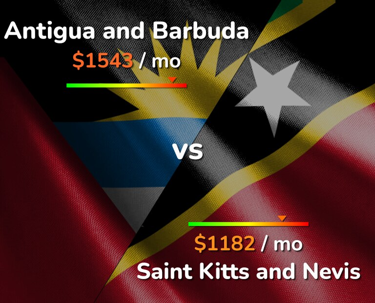 Cost of living in Antigua and Barbuda vs Saint Kitts and Nevis infographic