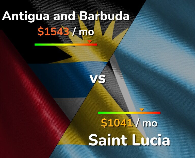 Cost of living in Antigua and Barbuda vs Saint Lucia infographic