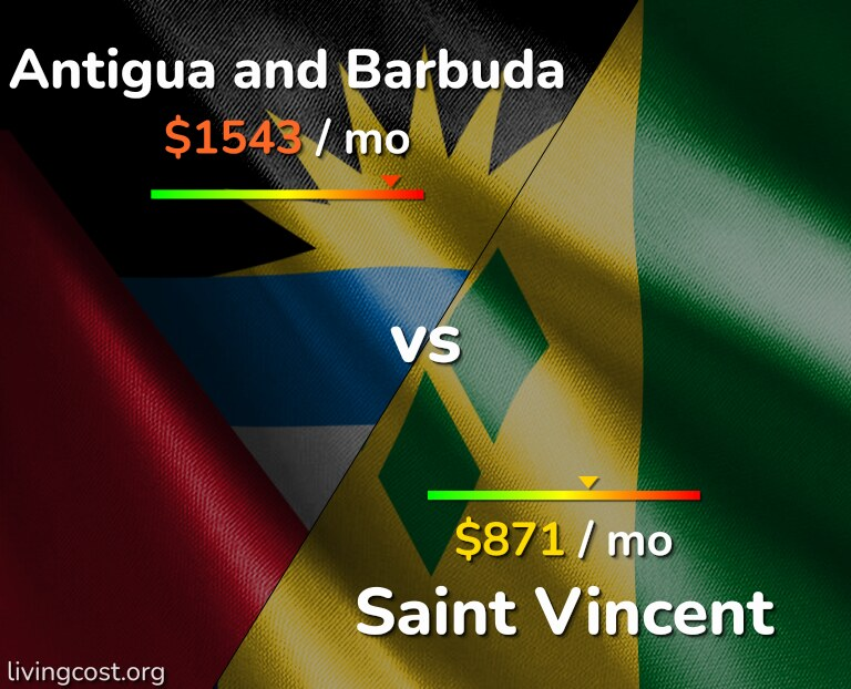 Cost of living in Antigua and Barbuda vs Saint Vincent infographic