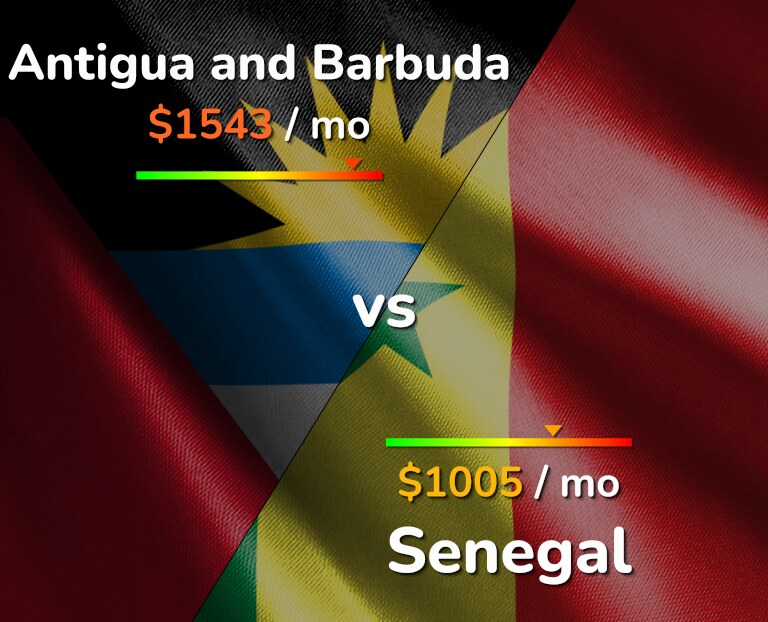 Cost of living in Antigua and Barbuda vs Senegal infographic