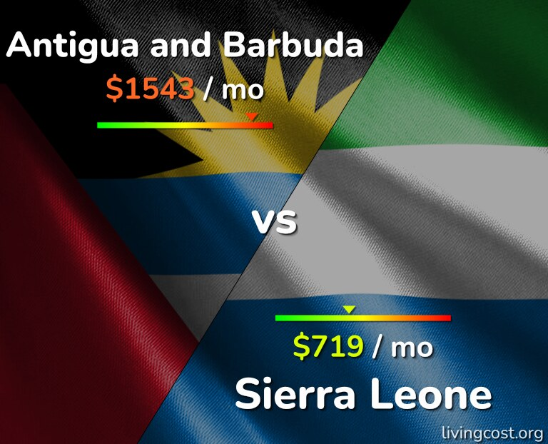 Cost of living in Antigua and Barbuda vs Sierra Leone infographic
