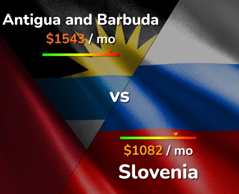 Cost of living in Antigua and Barbuda vs Slovenia infographic