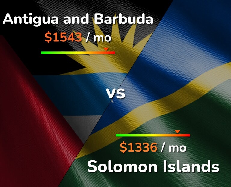 Cost of living in Antigua and Barbuda vs Solomon Islands infographic
