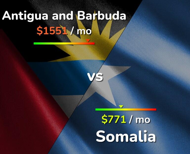 Cost of living in Antigua and Barbuda vs Somalia infographic