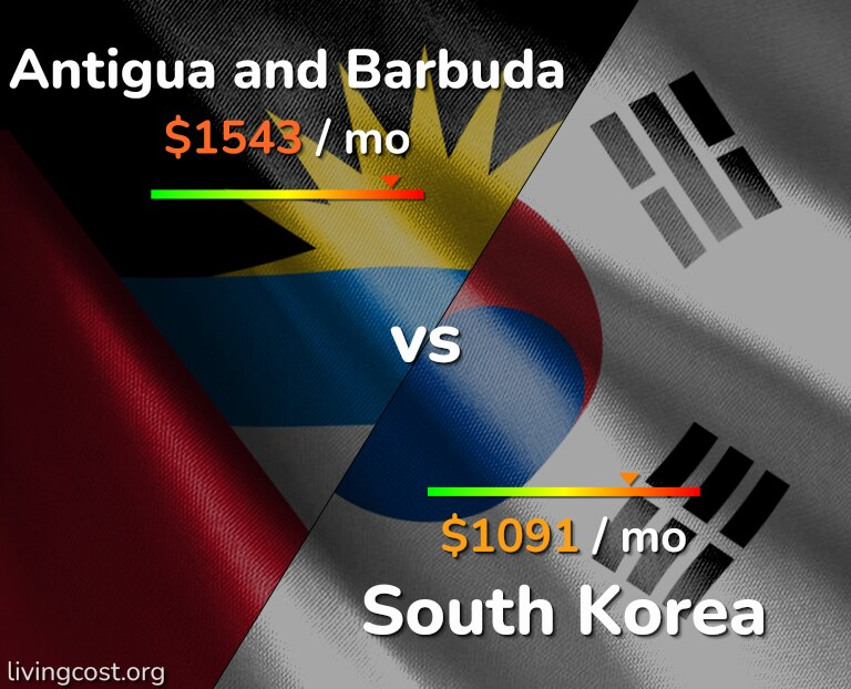 Cost of living in Antigua and Barbuda vs South Korea infographic