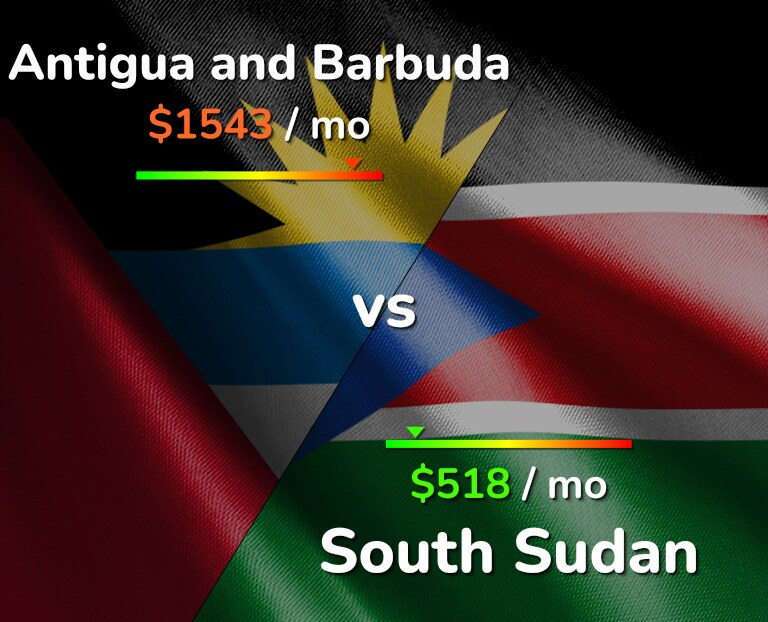 Cost of living in Antigua and Barbuda vs South Sudan infographic