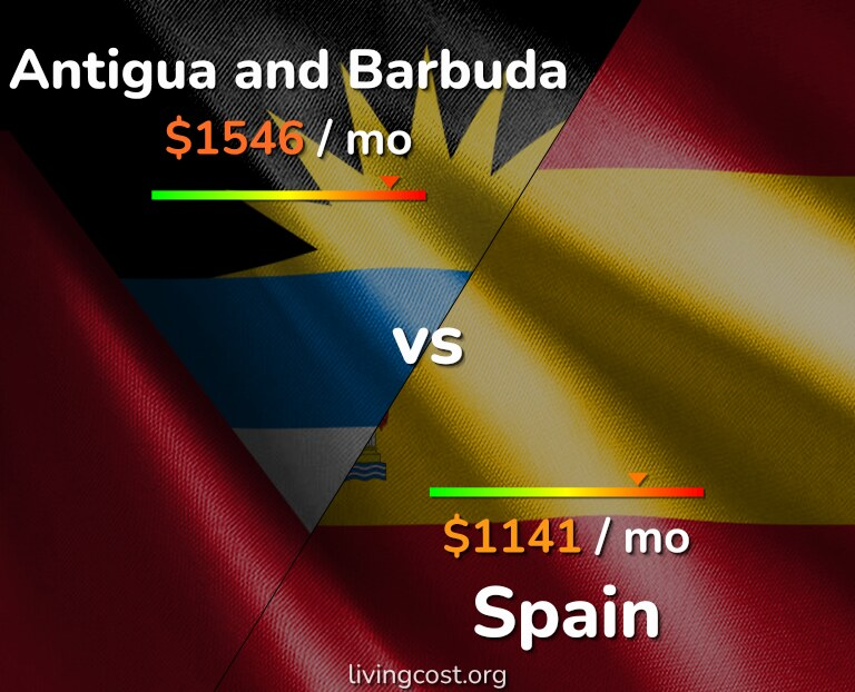 Cost of living in Antigua and Barbuda vs Spain infographic