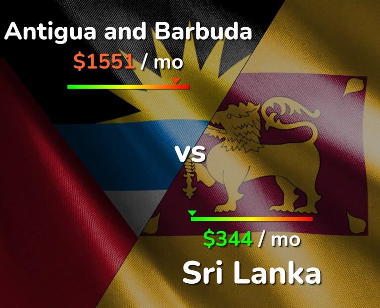 Cost of living in Antigua and Barbuda vs Sri Lanka infographic