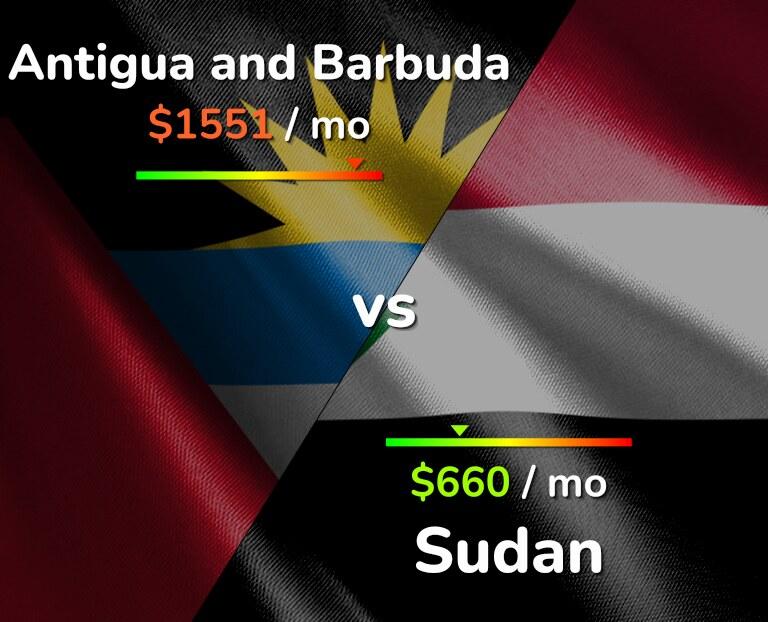 Cost of living in Antigua and Barbuda vs Sudan infographic