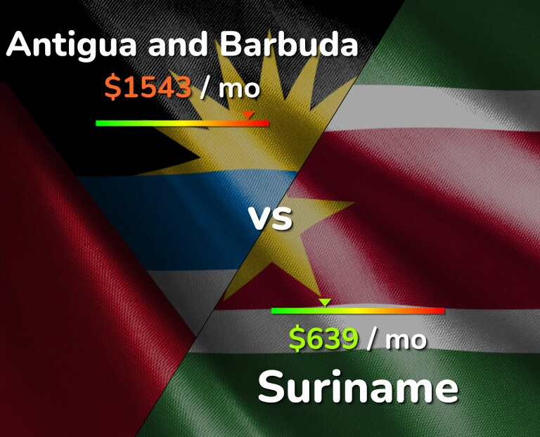 Cost of living in Antigua and Barbuda vs Suriname infographic