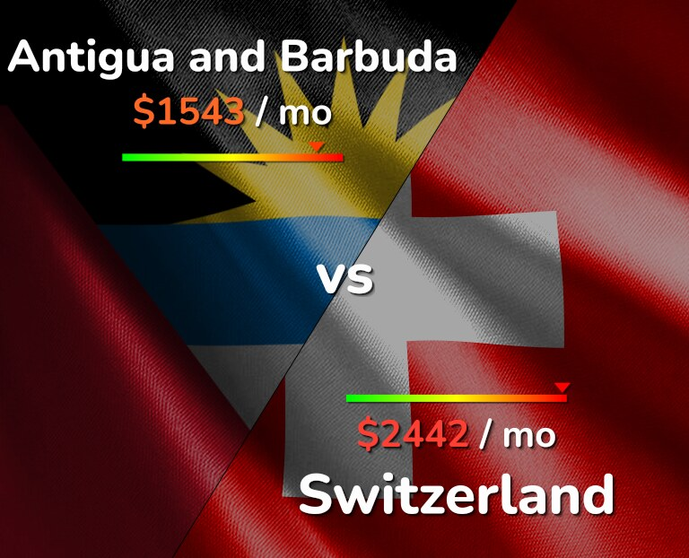 Cost of living in Antigua and Barbuda vs Switzerland infographic