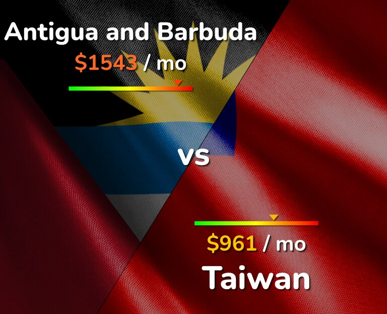 Cost of living in Antigua and Barbuda vs Taiwan infographic