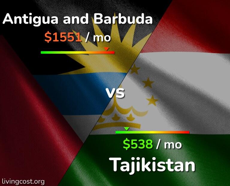Cost of living in Antigua and Barbuda vs Tajikistan infographic