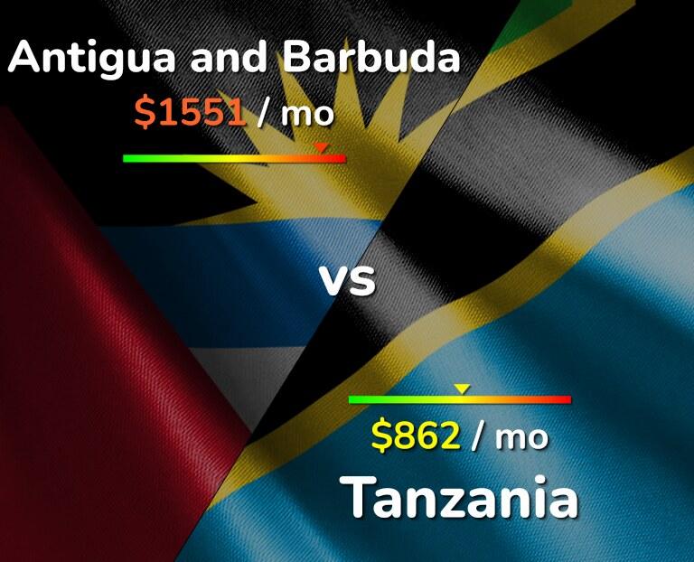Cost of living in Antigua and Barbuda vs Tanzania infographic