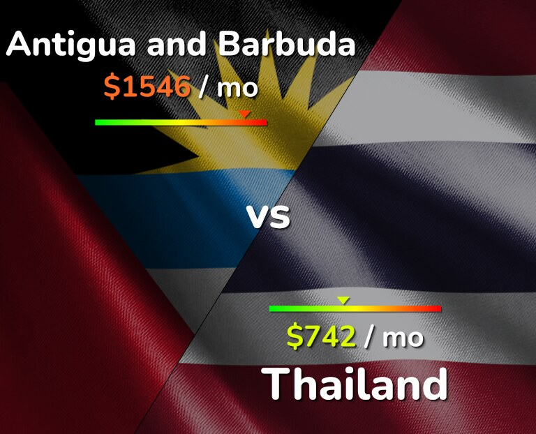 Cost of living in Antigua and Barbuda vs Thailand infographic