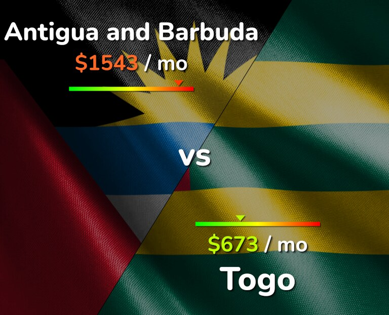 Cost of living in Antigua and Barbuda vs Togo infographic
