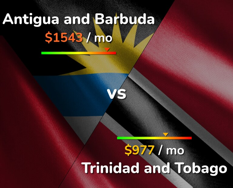 Cost of living in Antigua and Barbuda vs Trinidad and Tobago infographic