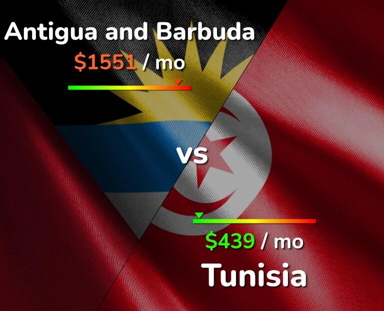 Cost of living in Antigua and Barbuda vs Tunisia infographic