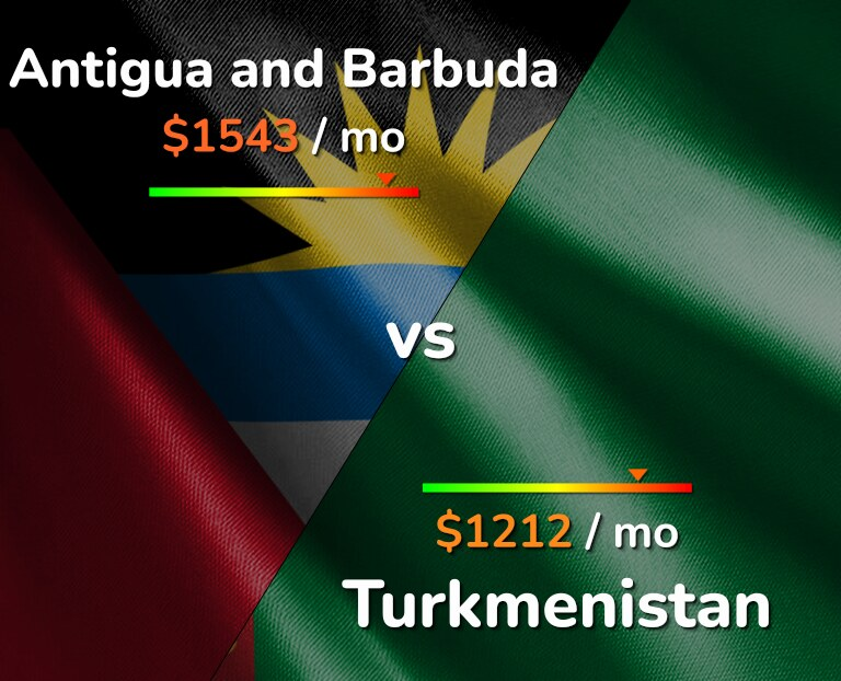 Cost of living in Antigua and Barbuda vs Turkmenistan infographic