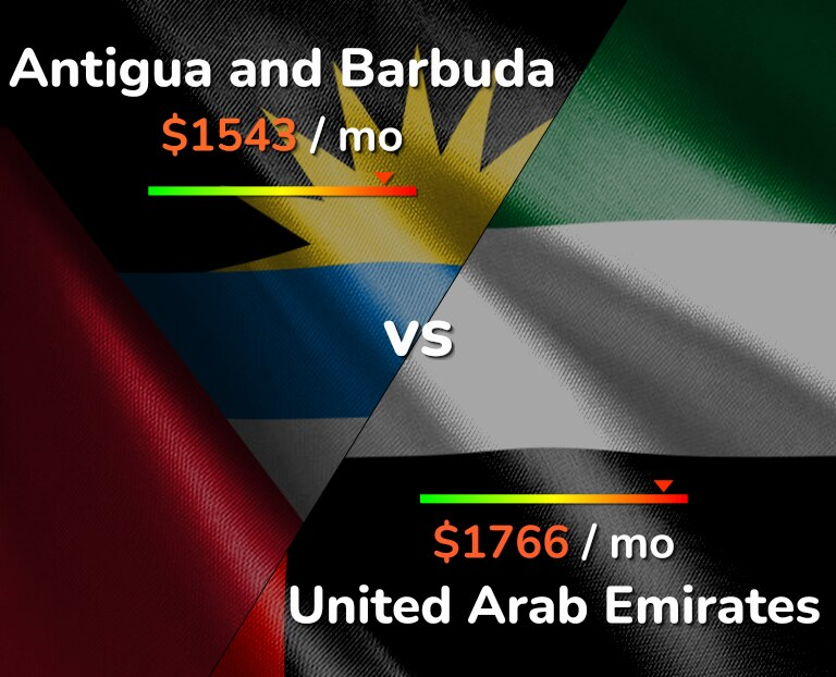 Cost of living in Antigua and Barbuda vs United Arab Emirates infographic