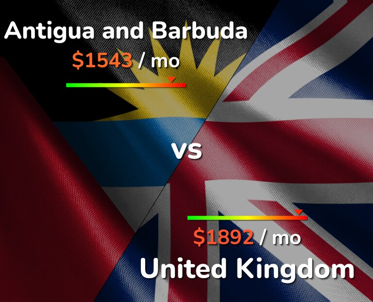 Cost of living in Antigua and Barbuda vs United Kingdom infographic